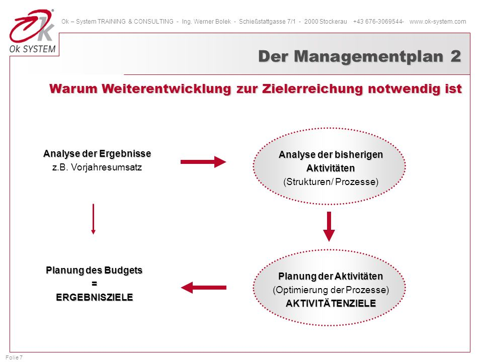 Folie 8 Ok – System TRAINING & CONSULTING - Ing.