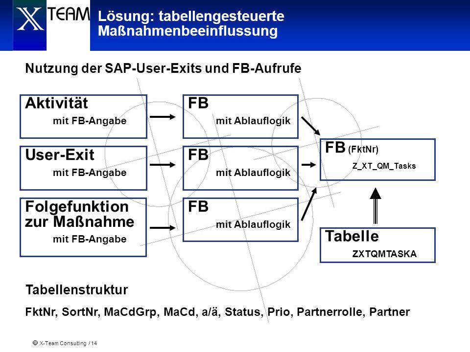 X-Team Consulting / 14 Lösung: tabellengesteuerte Maßnahmenbeeinflussung Tabellenstruktur FktNr, SortNr, MaCdGrp, MaCd, a/ä, Status, Prio, Partnerroll