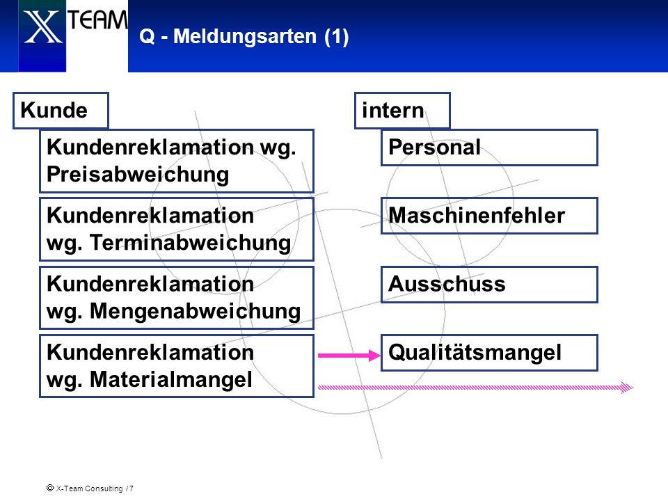 X-Team Consulting / 8 Q - Meldungsarten (2) Lieferant Qualitätsmangel Zu frühe Lieferung Mengenabweichung Preisabweichung intern Qualitätsmangel Personal Maschinenfehler Ausschuss
