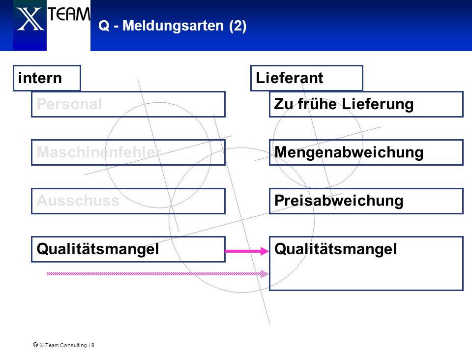 X-Team Consulting / 8 Q - Meldungsarten (2) Lieferant Qualitätsmangel Zu frühe Lieferung Mengenabweichung Preisabweichung intern Qualitätsmangel Perso