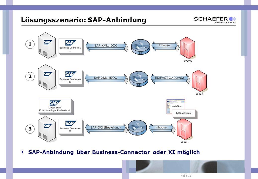Folie 11 Lösungsszenario: SAP-Anbindung SAP-Anbindung über Business-Connector oder XI möglich