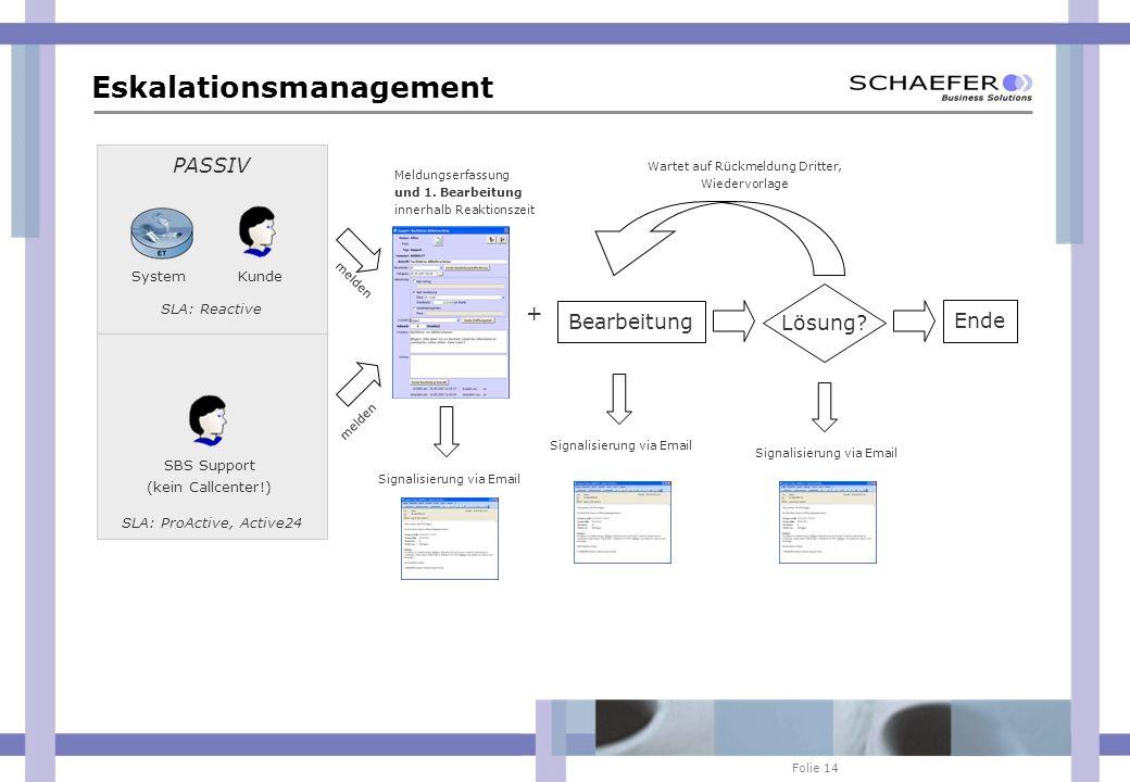 Folie 14 AKTIV Eskalationsmanagement PASSIV KundeSystem SBS Support (kein Callcenter!) SLA: ProActive, Active24 SLA: Reactive melden Meldungserfassung