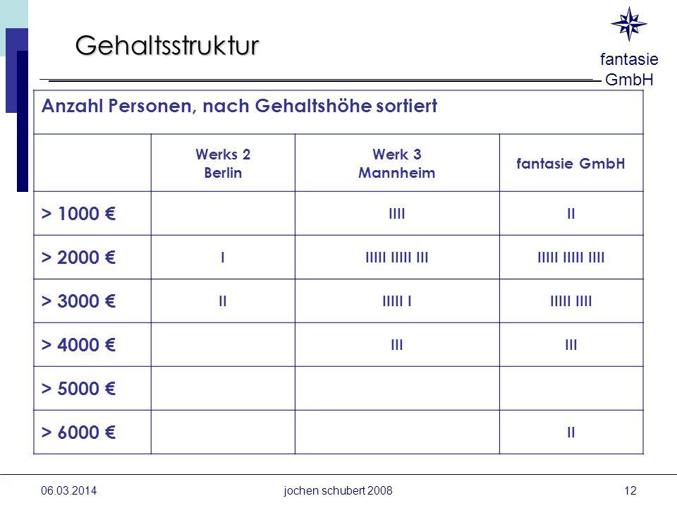 fantasie GmbH 06.03.2014 Gehaltsstruktur Anzahl Personen, nach Gehaltshöhe sortiert Werks 2 Berlin Werk 3 Mannheim fantasie GmbH > 1000 IIIIII > 2000