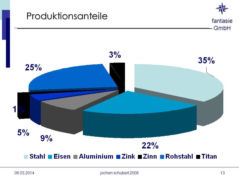 fantasie GmbH 06.03.2014 Produktionsanteile jochen schubert 200813