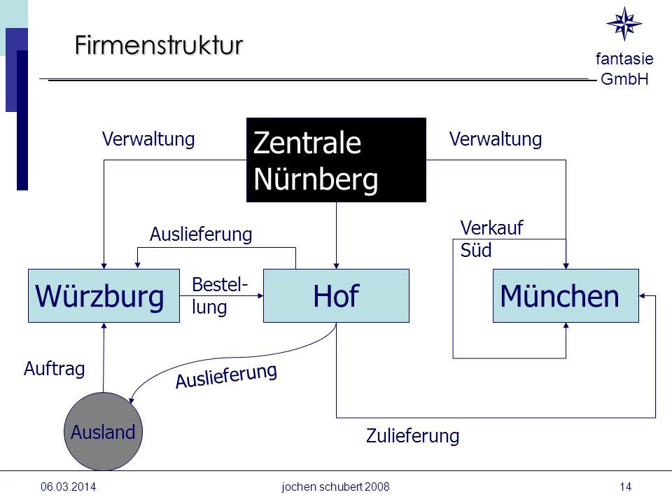 fantasie GmbH Firmenstruktur 06.03.2014 Zentrale Nürnberg HofMünchenWürzburg Ausland Auftrag Auslieferung Verwaltung Zulieferung Verkauf Süd Bestel- l