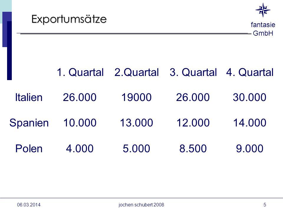 fantasie GmbH 06.03.2014jochen schubert 2008 Exportumsätze 1. Quartal2.Quartal3. Quartal Italien26.0001900026.000 Spanien10.00013.00012.000 5.0008.500