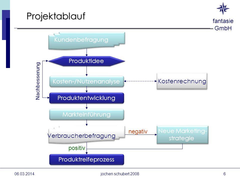 fantasie GmbH 06.03.2014jochen schubert 2008 Produktidee Kundenbefragung Kosten-/Nutzenanalyse Produktentwicklung Markteinführung Verbraucherbefragung
