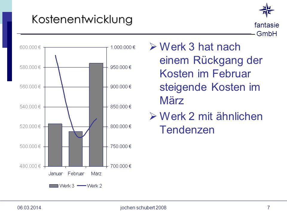 fantasie GmbH 06.03.2014jochen schubert 2008 Kostenentwicklung Werk 3 hat nach einem Rückgang der Kosten im Februar steigende Kosten im März Werk 2 mi