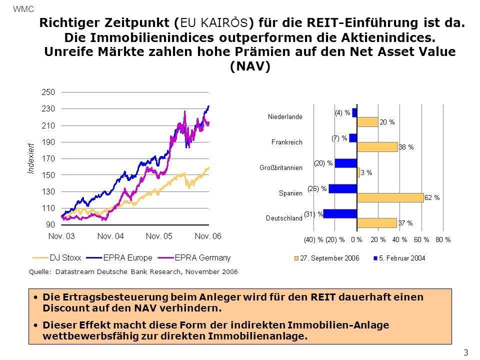 WMC 4 Quellen: NAREIT, STB Research Institute, Datastream Deutsche Bank, 2006 Der Erfolg der G-REITs wird davon abhängen, ob er konzeptionell ähnlich oder besser ist als seine international eingeführten Mitbewerber.