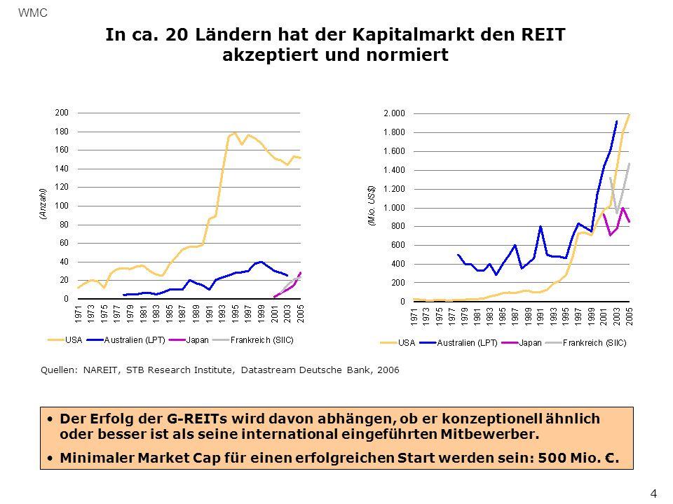 Die Euphorie zum G-REIT wird durch handwerkliche und strategische Fehler im Gesetzentwurf gedämpft WMC 5 Die Ausklammerung der Mietwohn-Industrie bewirkt eine deutliche Reduktion des Marktpotentials ohne erkennbaren Nutzen.