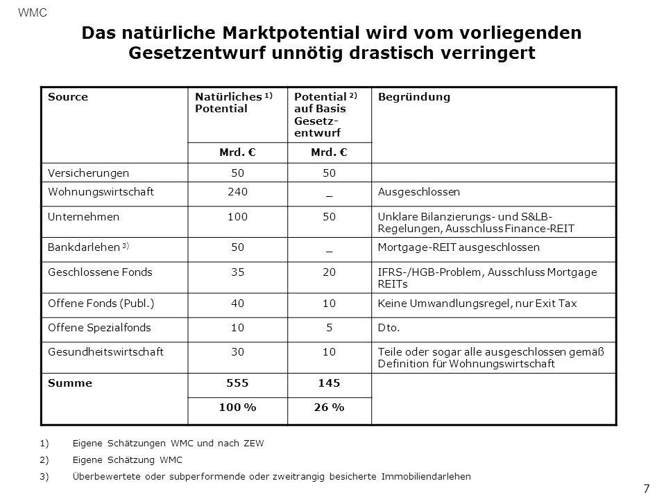 Das natürliche Marktpotential wird vom vorliegenden Gesetzentwurf unnötig drastisch verringert WMC 7 SourceNatürliches 1) Potential Potential 2) auf Basis Gesetz- entwurf Begründung Mrd.