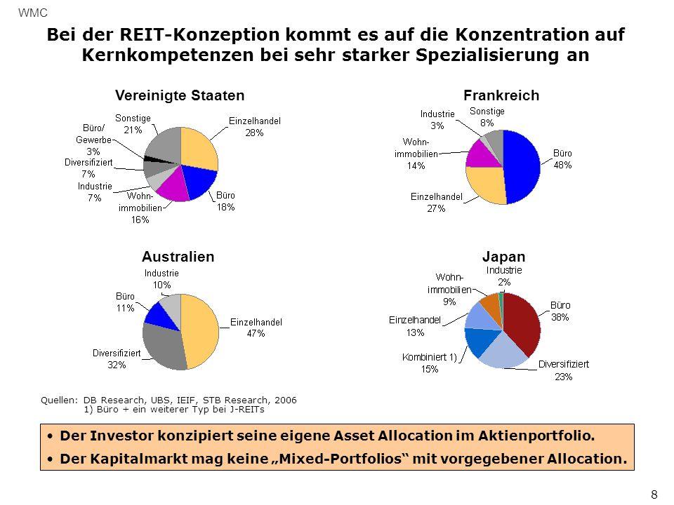 WMC 8 Quellen: DB Research, UBS, IEIF, STB Research, 2006 1) Büro + ein weiterer Typ bei J-REITs Der Investor konzipiert seine eigene Asset Allocation im Aktienportfolio.