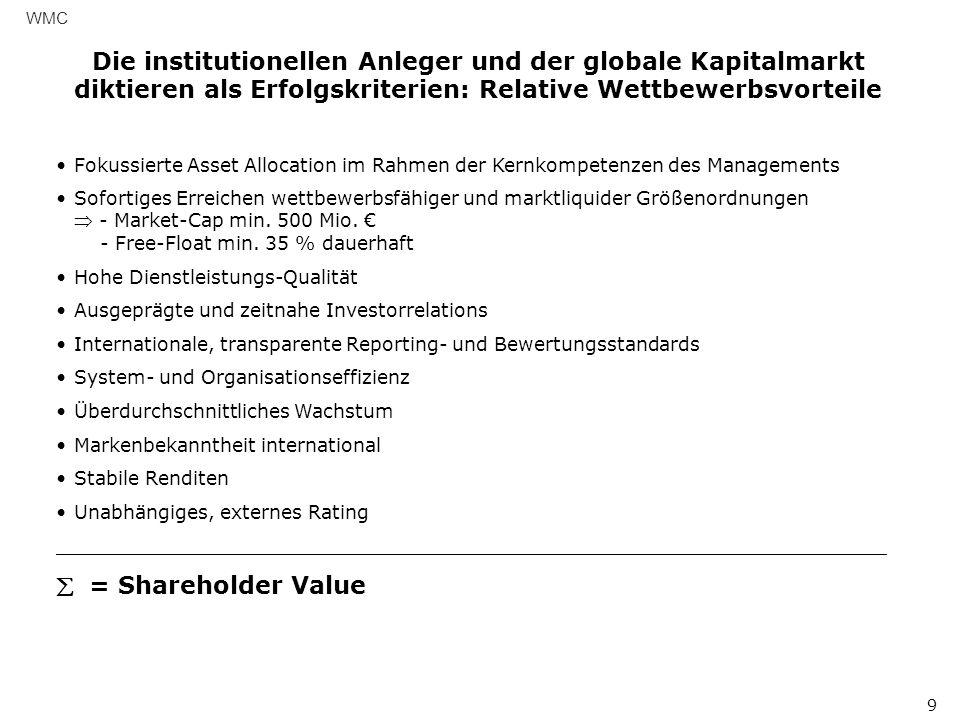 Die institutionellen Anleger und der globale Kapitalmarkt diktieren als Erfolgskriterien: Relative Wettbewerbsvorteile WMC 9 Fokussierte Asset Allocation im Rahmen der Kernkompetenzen des Managements Sofortiges Erreichen wettbewerbsfähiger und marktliquider Größenordnungen - Market-Cap min.
