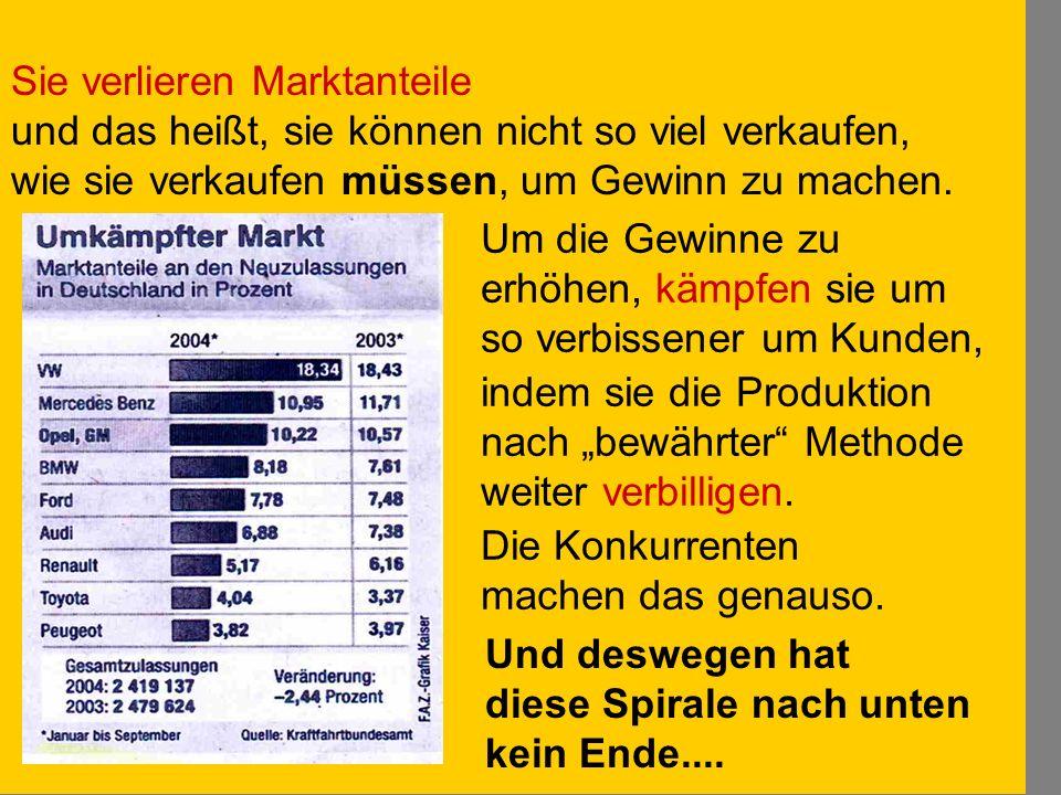 Die Produktion muß immer billiger werden Sie verlieren Marktanteile und das heißt, sie können nicht so viel verkaufen, wie sie verkaufen müssen, um Ge