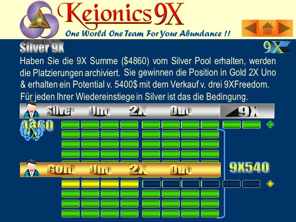 Haben Sie die 9X Summe ($4860) vom Silver Pool erhalten, werden die Platzierungen archiviert.