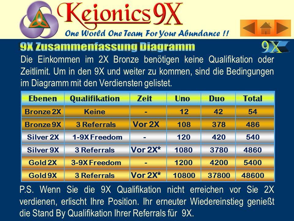 Die Einkommen im 2X Bronze benötigen keine Qualifikation oder Zeitlimit.