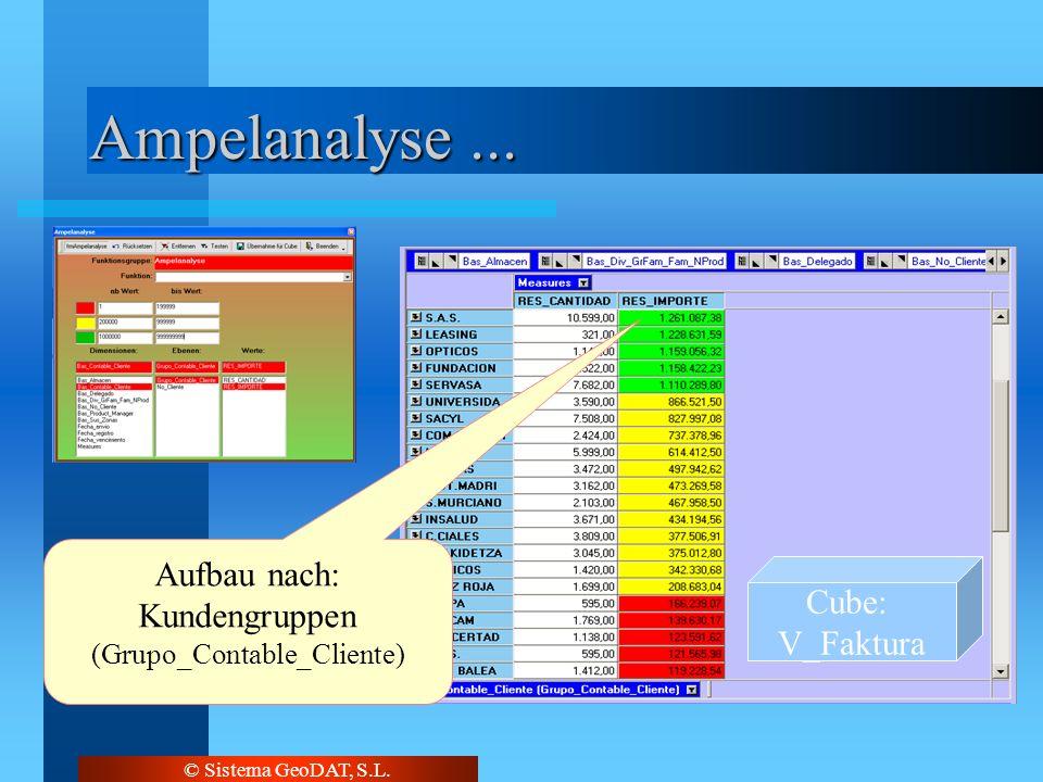 © Sistema GeoDAT, S.L. Ampelanalyse... Cube: V_Faktura Aufbau nach: Kundengruppen (Grupo_Contable_Cliente)