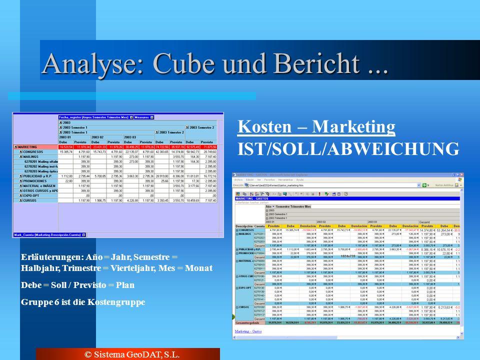 © Sistema GeoDAT, S.L. Analyse: Cube und Bericht... Erläuterungen: Año = Jahr, Semestre = Halbjahr, Trimestre = Vierteljahr, Mes = Monat Debe = Soll /