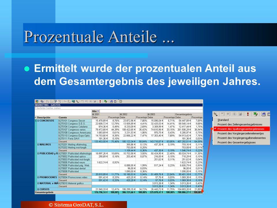 © Sistema GeoDAT, S.L. Prozentuale Anteile... Ermittelt wurde der prozentualen Anteil aus dem Gesamtergebnis des jeweiligen Jahres.
