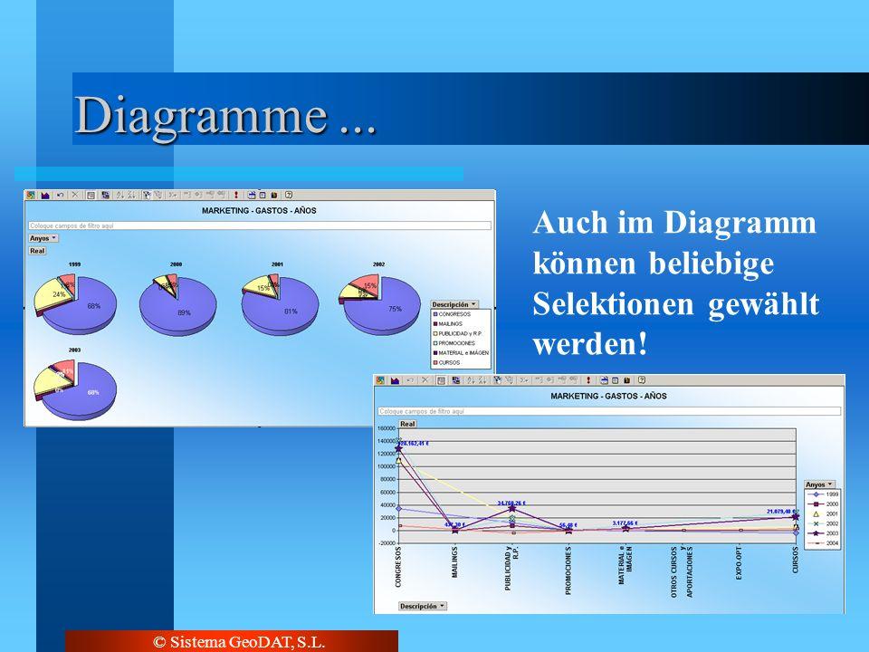 © Sistema GeoDAT, S.L. Diagramme... Auch im Diagramm können beliebige Selektionen gewählt werden!