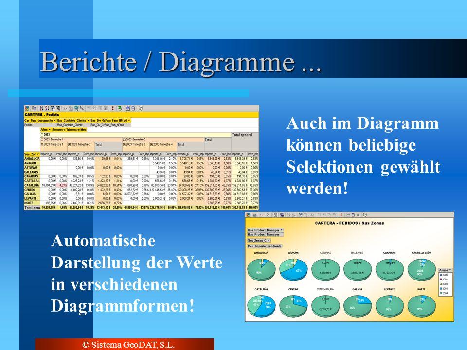 © Sistema GeoDAT, S.L. Berichte / Diagramme... Automatische Darstellung der Werte in verschiedenen Diagrammformen! Auch im Diagramm können beliebige S
