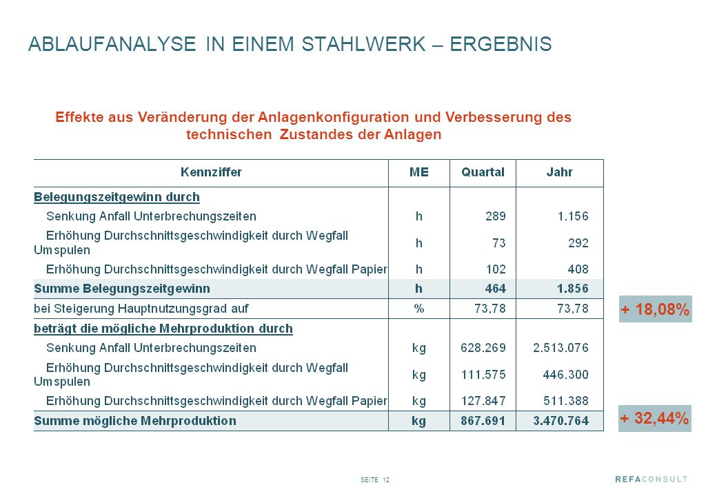 SEITE 12 ABLAUFANALYSE IN EINEM STAHLWERK – ERGEBNIS Effekte aus Veränderung der Anlagenkonfiguration und Verbesserung des technischen Zustandes der A