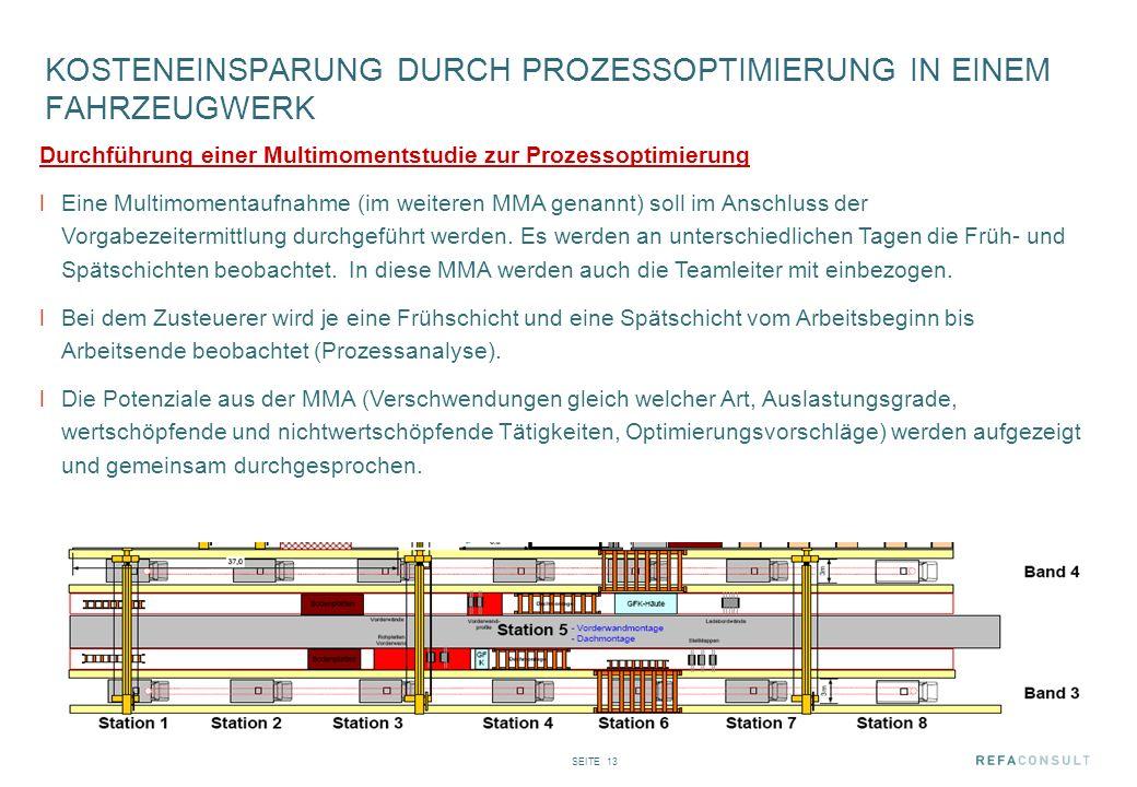 SEITE 13 KOSTENEINSPARUNG DURCH PROZESSOPTIMIERUNG IN EINEM FAHRZEUGWERK Durchführung einer Multimomentstudie zur Prozessoptimierung lEine Multimoment