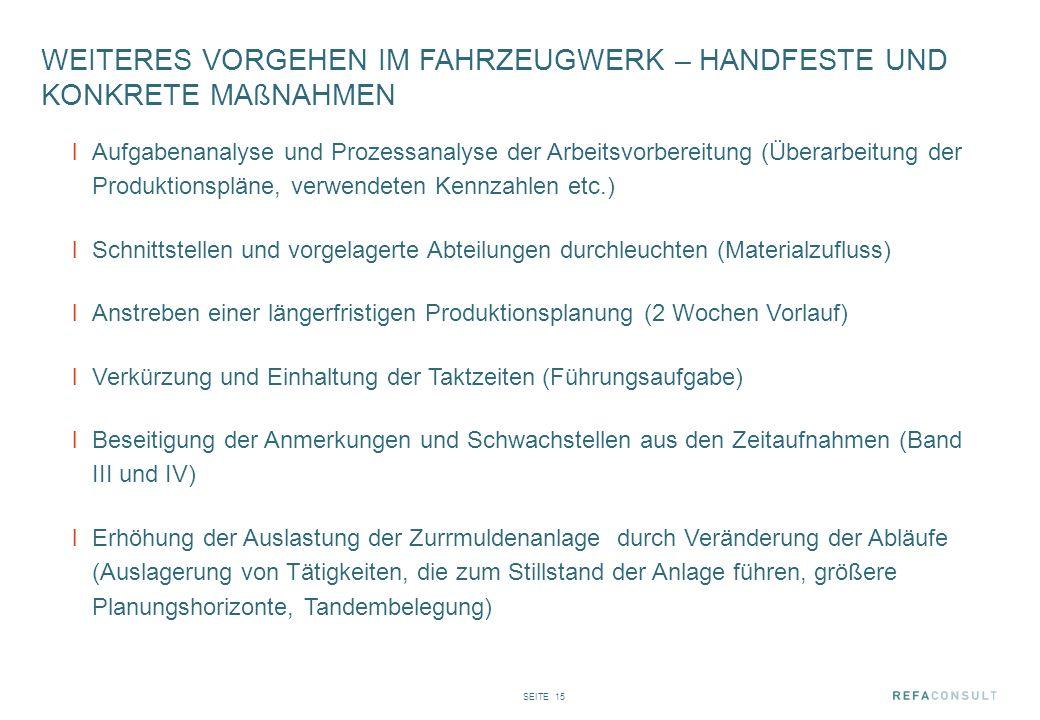 SEITE 15 WEITERES VORGEHEN IM FAHRZEUGWERK – HANDFESTE UND KONKRETE MAßNAHMEN lAufgabenanalyse und Prozessanalyse der Arbeitsvorbereitung (Überarbeitu