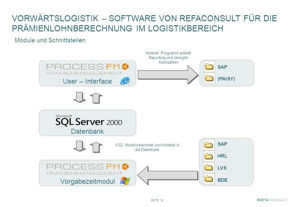 SEITE 18 Module und Schnittstellen Datenbank SAP (PAISY) User – Interface Vorgabezeitmodul Intranet- Programm erstellt Reporting und übergibt Kennzahl