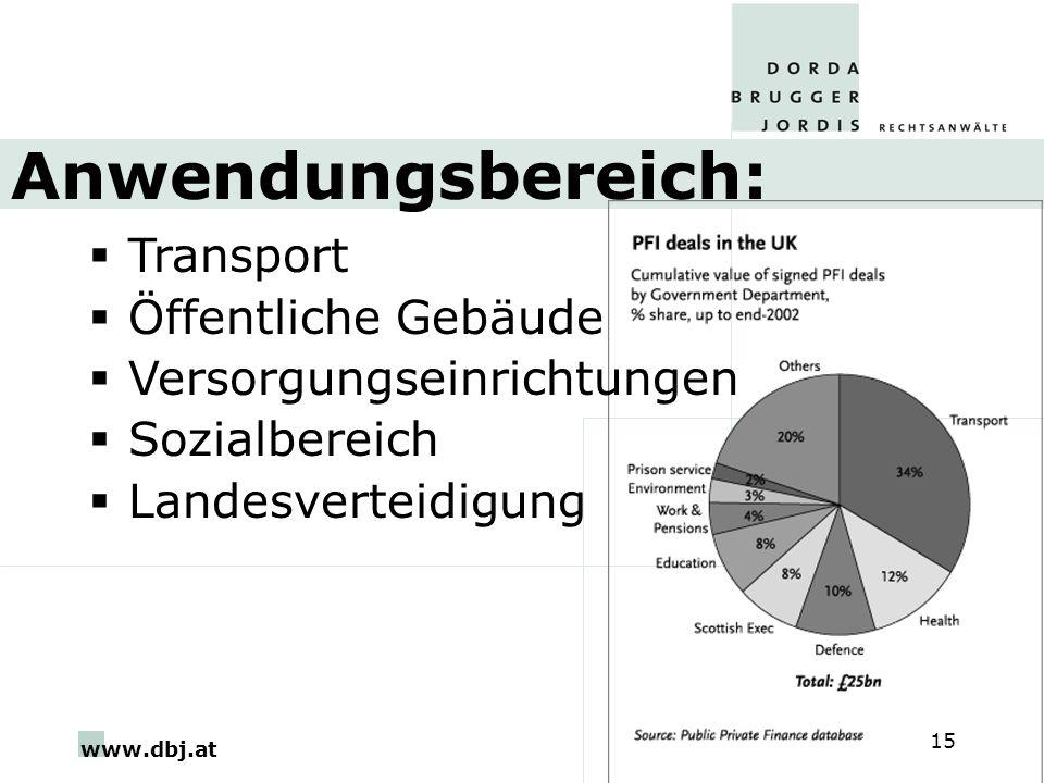 www.dbj.at 15 Anwendungsbereich: Transport Öffentliche Gebäude Versorgungseinrichtungen Sozialbereich Landesverteidigung