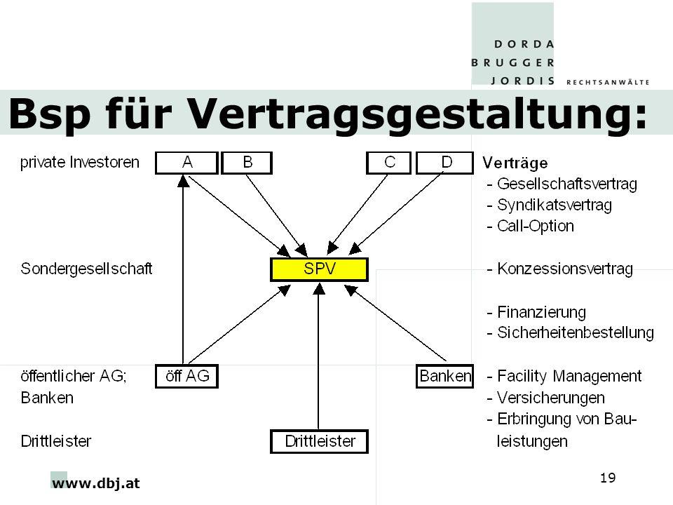 www.dbj.at 19 Bsp für Vertragsgestaltung: