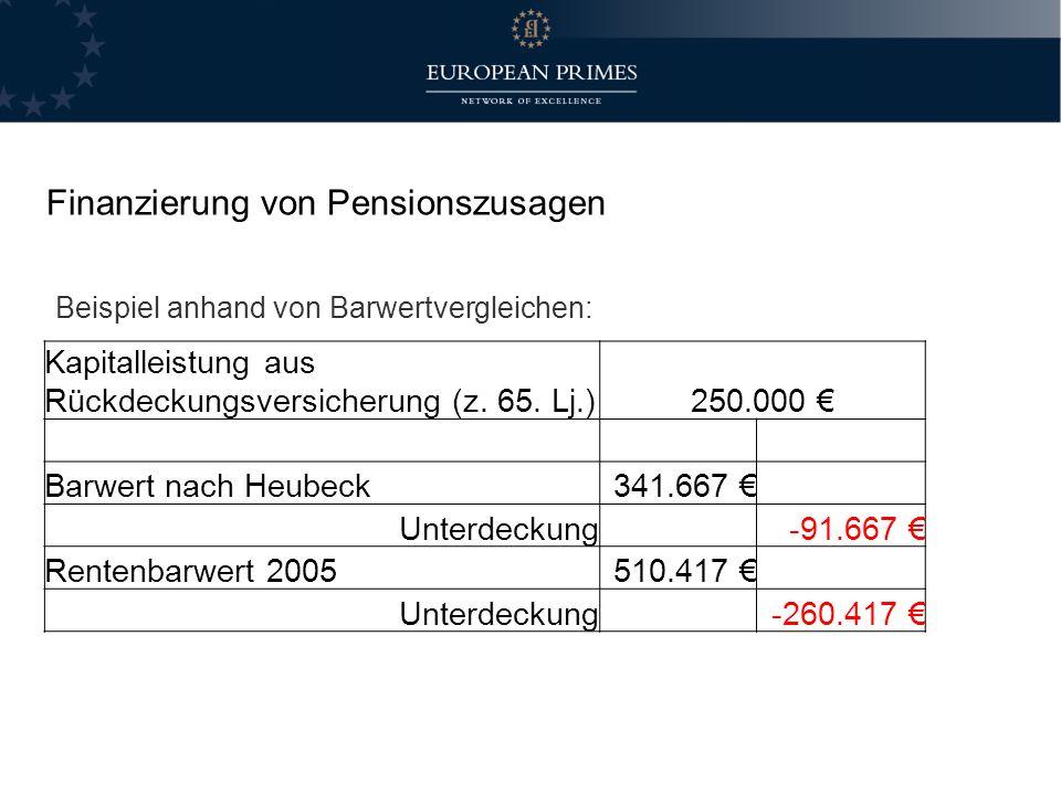 Beispiel anhand von Barwertvergleichen: Kapitalleistung aus Rückdeckungsversicherung (z. 65. Lj.)250.000 Barwert nach Heubeck341.667 Unterdeckung -91.