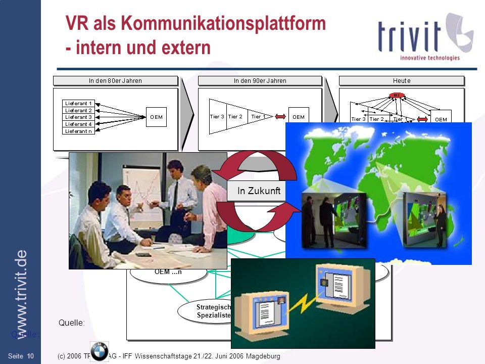 www.trivit.de (c) 2006 TRIVIT AG - IFF Wissenschaftstage 21./22. Juni 2006 MagdeburgSeite 10 VR als Kommunikationsplattform - intern und extern Quelle