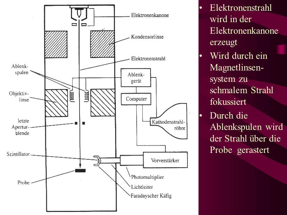 Elektronenstrahl wird in der Elektronenkanone erzeugt Wird durch ein Magnetlinsen- system zu schmalem Strahl fokussiert Durch die Ablenkspulen wird de