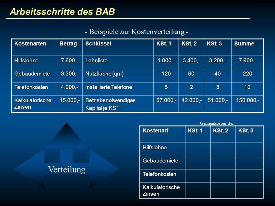 Arbeitsschritte des BAB - Beispiele zur Kostenverteilung -KostenartenBetragSchlüssel KSt. 1 KSt. 2 KSt. 3 SummeHilfslöhne7.600,-Lohnliste1.000.-3.400,
