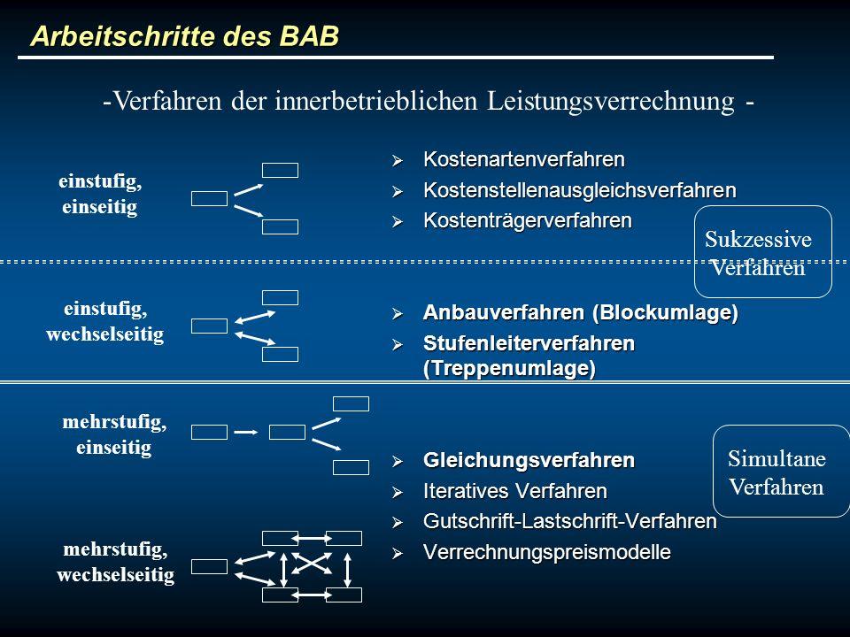 Arbeitschritte des BAB Kostenartenverfahren Kostenartenverfahren Kostenstellenausgleichsverfahren Kostenstellenausgleichsverfahren Kostenträgerverfahr