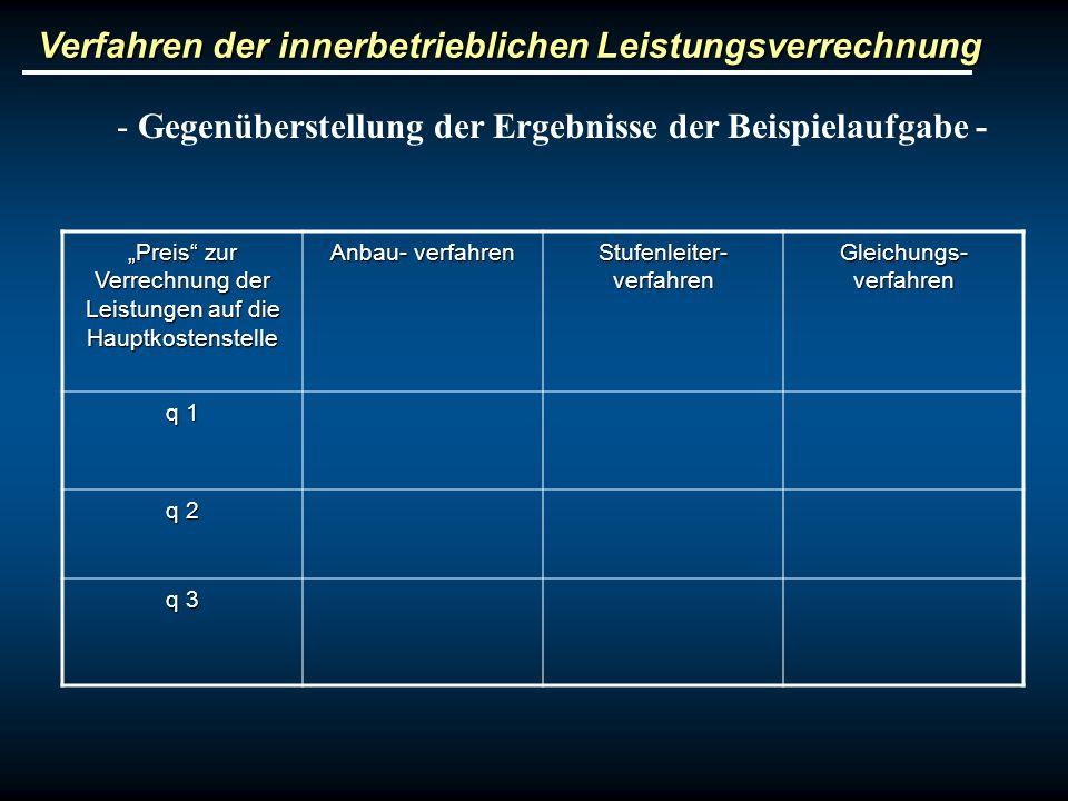 Verfahren der innerbetrieblichen Leistungsverrechnung - Gegenüberstellung der Ergebnisse der Beispielaufgabe - Preis zur Verrechnung der Leistungen au