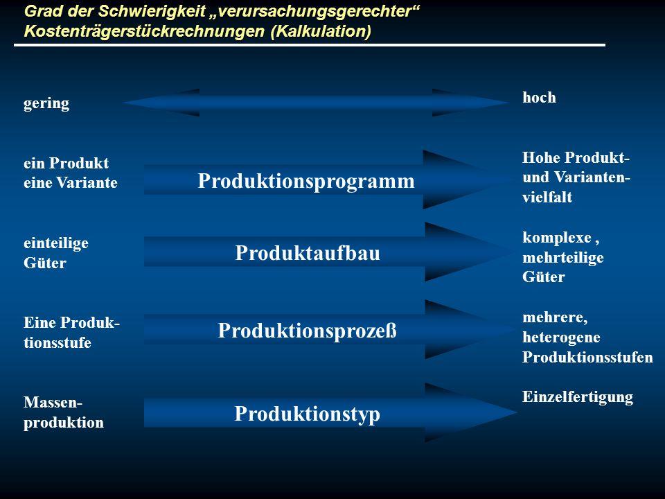 Grad der Schwierigkeit verursachungsgerechter Kostenträgerstückrechnungen (Kalkulation) Produktionsprogramm Produktaufbau Produktionsprozeß Produktion