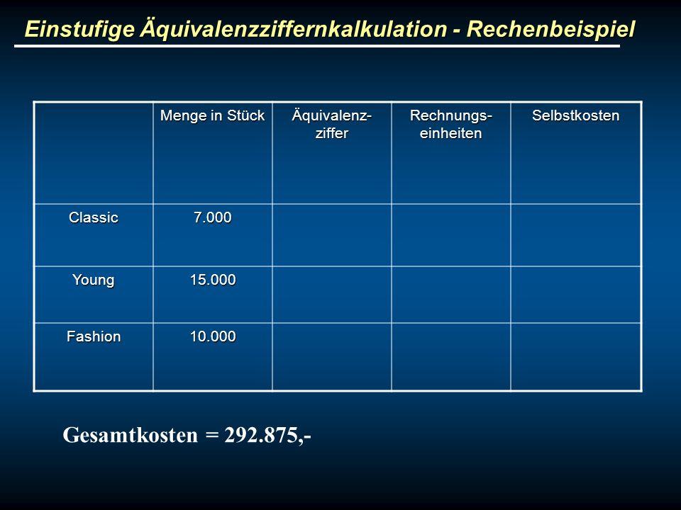 Einstufige Äquivalenzziffernkalkulation - Rechenbeispiel Menge in Stück Äquivalenz- ziffer Rechnungs- einheiten Selbstkosten Classic7.000 Young15.000