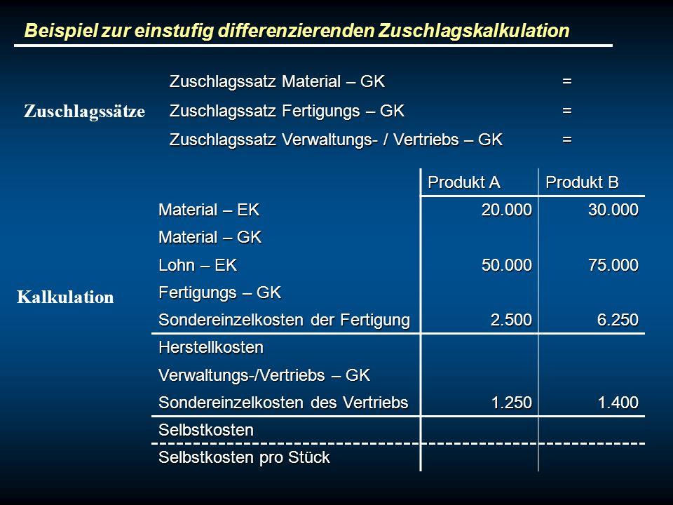 Beispiel zur einstufig differenzierenden Zuschlagskalkulation Produkt A Produkt B Material – EK 20.00030.000 Material – GK Lohn – EK 50.00075.000 Fert