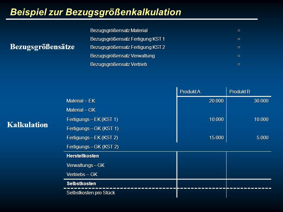 Beispiel zur Bezugsgrößenkalkulation Produkt A Produkt B Material – EK 20.00030.000 Material – GK Fertigungs – EK (KST 1) 10.00010.000 Fertigungs – GK