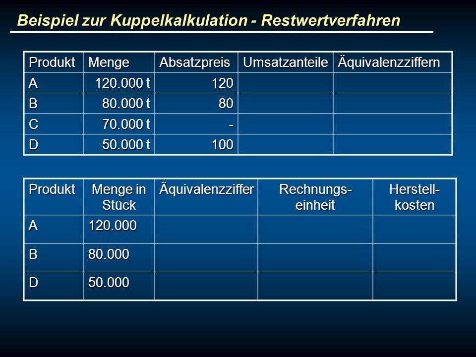 Beispiel zur Kuppelkalkulation - Restwertverfahren ProduktMengeAbsatzpreisUmsatzanteileÄquivalenzziffern A 120.000 t 120 B 80.000 t 80 C 70.000 t - D