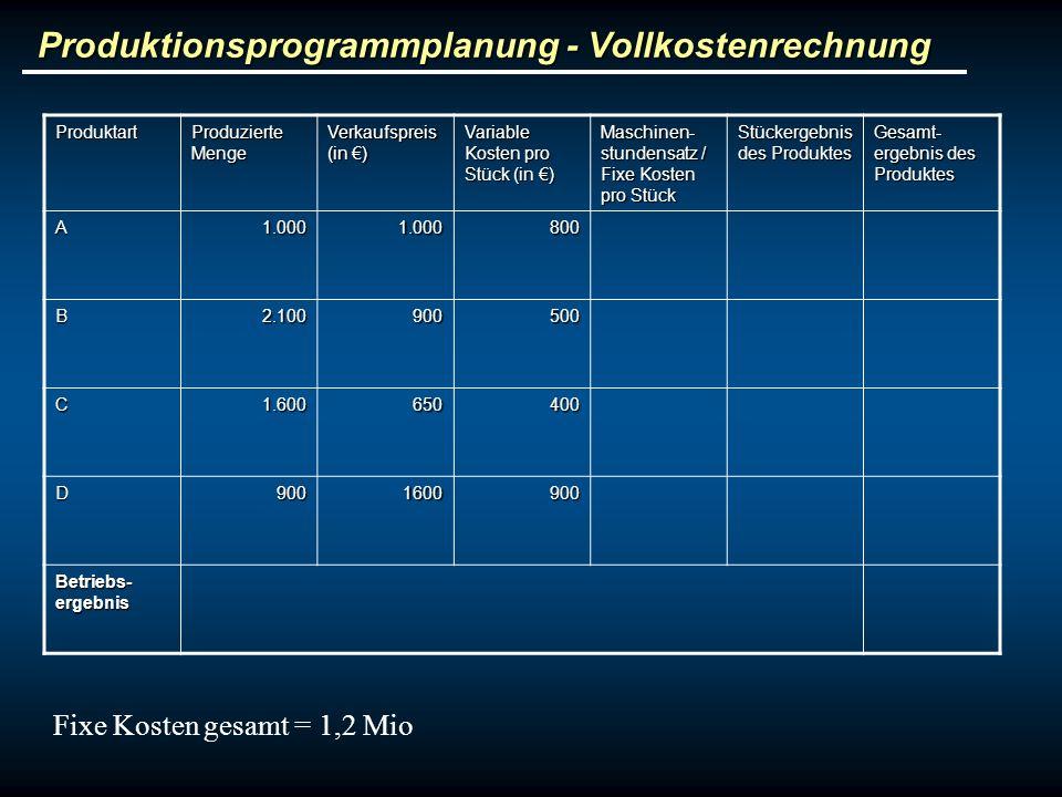 Produktionsprogrammplanung - Vollkostenrechnung Produktart Produzierte Menge Verkaufspreis (in ) Variable Kosten pro Stück (in ) Maschinen- stundensat