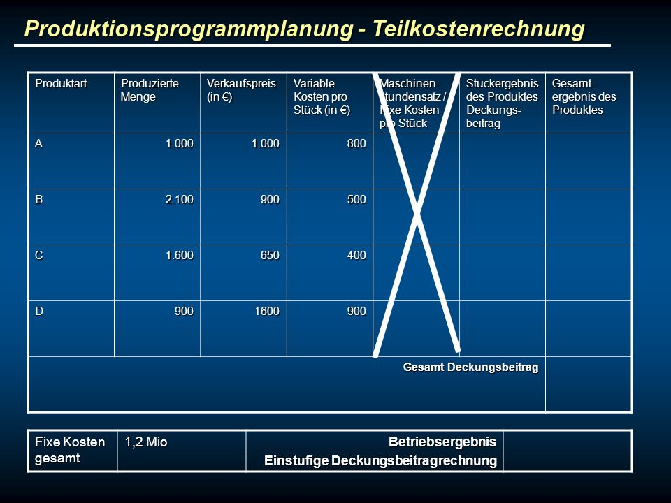 Produktionsprogrammplanung - Teilkostenrechnung Produktart Produzierte Menge Verkaufspreis (in ) Variable Kosten pro Stück (in ) Maschinen- stundensat