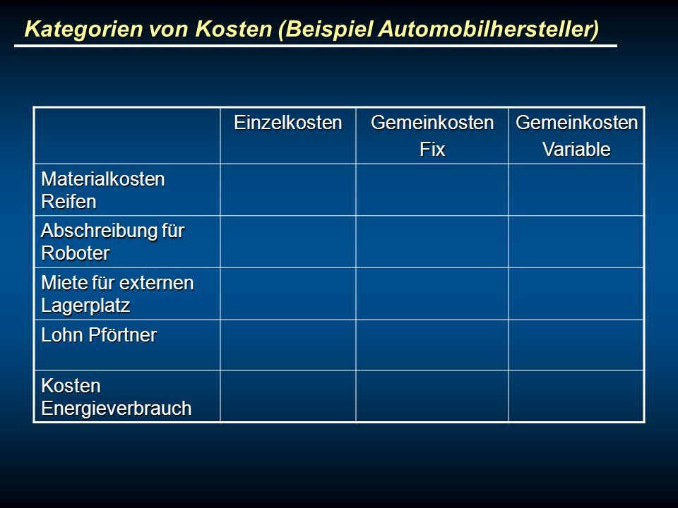 Kategorien von Kosten (Beispiel Automobilhersteller) EinzelkostenGemeinkostenFixGemeinkostenVariable Materialkosten Reifen Abschreibung für Roboter Mi