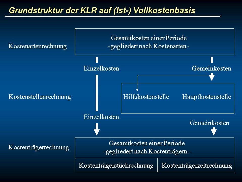 Grundstruktur der KLR auf (Ist-) Vollkostenbasis Kostenartenrechnung Kostenstellenrechnung Kostenträgerrechnung Gesamtkosten einer Periode -gegliedert