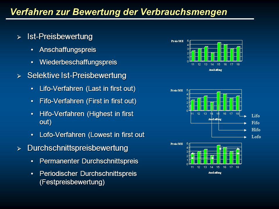 Verfahren zur Bewertung der Verbrauchsmengen Ist-Preisbewertung Ist-Preisbewertung AnschaffungspreisAnschaffungspreis WiederbeschaffungspreisWiederbes