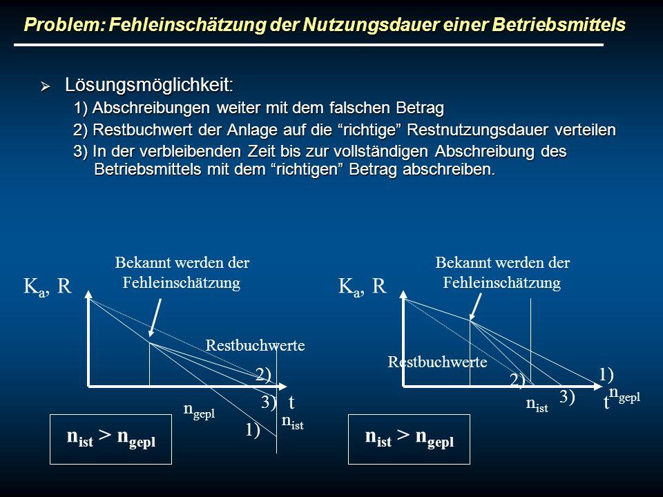 Problem: Fehleinschätzung der Nutzungsdauer einer Betriebsmittels Lösungsmöglichkeit: Lösungsmöglichkeit: 1) Abschreibungen weiter mit dem falschen Be