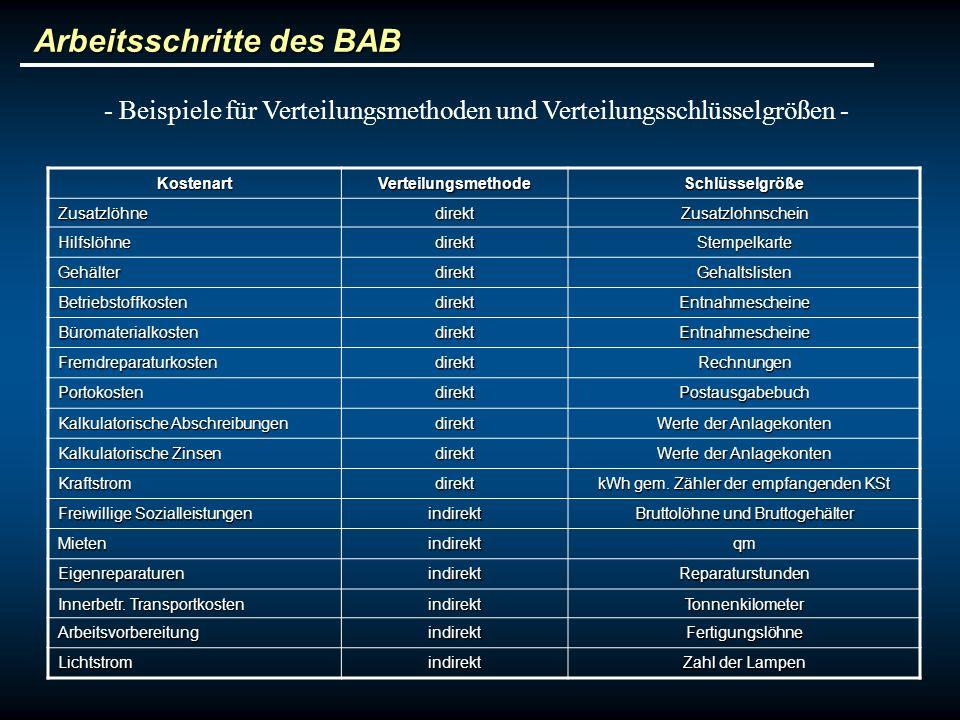 Arbeitsschritte des BAB - Beispiele für Verteilungsmethoden und Verteilungsschlüsselgrößen - KostenartVerteilungsmethodeSchlüsselgröße Zusatzlöhnedire