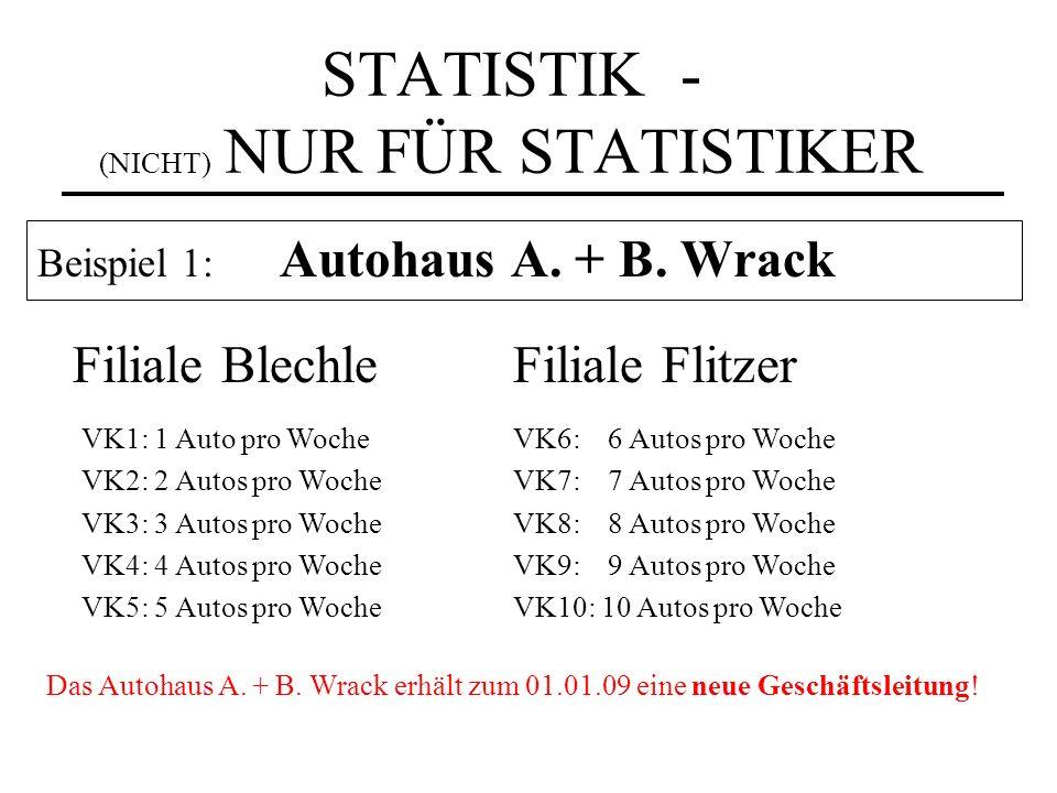 STATISTIK - (NICHT) NUR FÜR STATISTIKER Beispiel 1: Autohaus A. + B. Wrack Filiale BlechleFiliale Flitzer VK1: 1 Auto pro Woche VK2: 2 Autos pro Woche